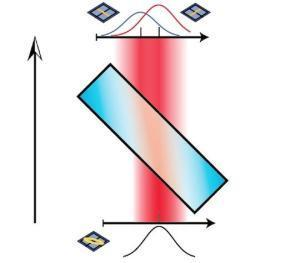 Getting around the uncertainty principle: Physicists make first direct measurements of polarization states of light   Amazing Science   Scoop.it