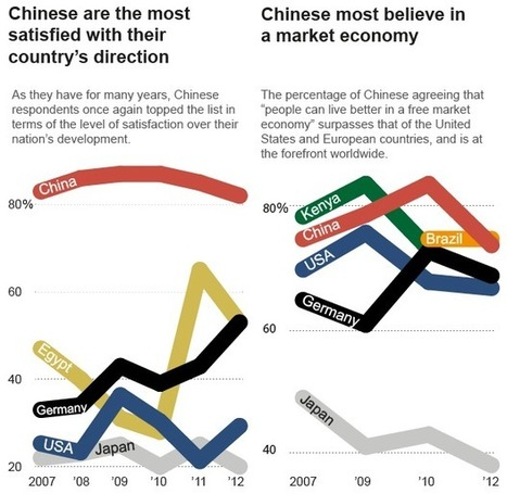 Infographic: Chinese Attitudes Toward Their Nation, And the World | China Commentary | Scoop.it