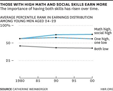 It's Never Been More Lucrative to Be a Math-Loving People Person | Educación Superior - Higher Education | Scoop.it