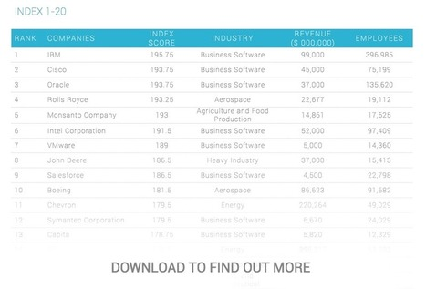 New Report: Social Media's 200 Top B2B Companies | Online Marketing Resources | Scoop.it