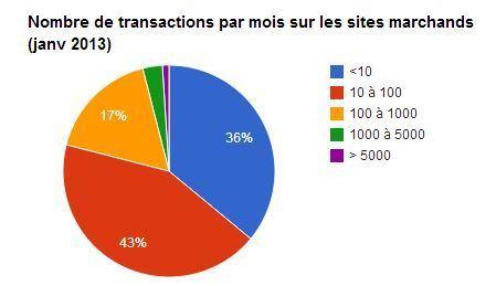 Chiffres clés : l'e-commerce en France | Actu et stratégie e-commerce | Scoop.it