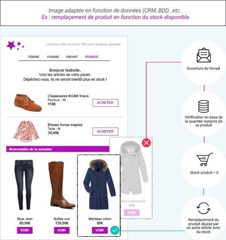 [Entretien] L'email intelligence avec Vincent Martinet de Reelevant : Capitaine Commerce 3.6 | Digital et Expérience client omnicanal | Scoop.it