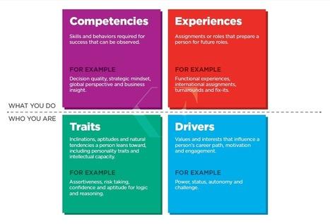 Quatre dimensions du leadership et des talents - Korn Ferry: Leadership & Talent de conseil, de recherche exécutif   T42   Scoop.it