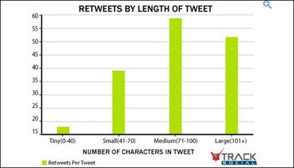 How Retweets Are An Important Strategy To Grow Your Traffic | Susan Gilbert | Web Content Marketing | Scoop.it