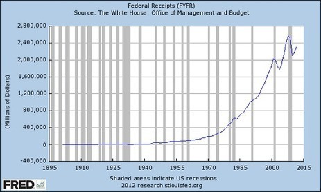 oftwominds-Charles Hugh Smith: Have Tax Revenues Topped Out? | Gold and What Moves it. | Scoop.it