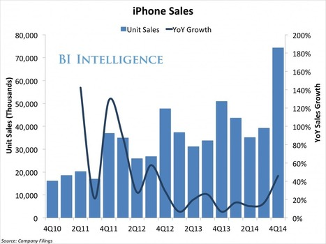 The iPhone Helped Apple Make History This Quarter | Apple in Business | Scoop.it