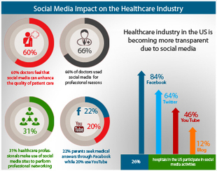 How Social Media has Impacted the Healthcare Industry: Statistics and Figures | #KESocial | Scoop.it