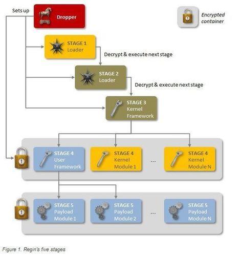 Regin : le cheval de troie modulaire sophistiqué, indécelable sans doute conçu par un Etat | techmefr | Scoop.it