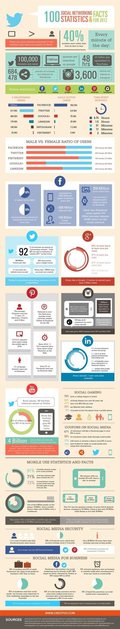 100 Social Networking Statistics & Facts | Socialholics Anonymous | Scoop.it