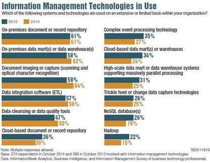5 Analytics, BI, Data Management Trends For 2015 - InformationWeek | Analytics for the CMO & CIO | Scoop.it