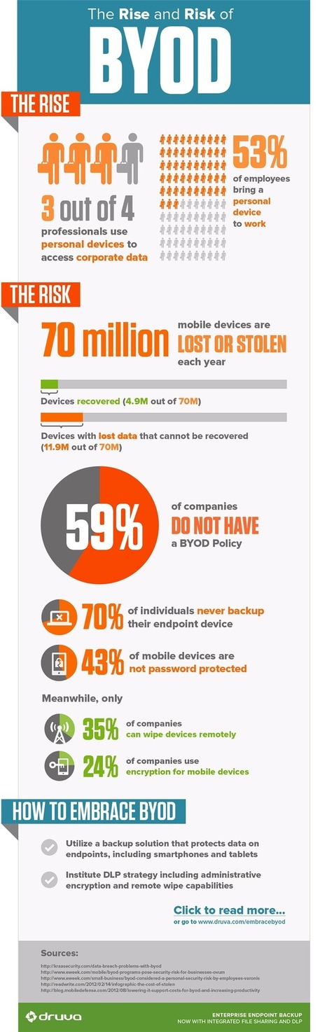 The Rise and Risk of BYOD | Endpoint Backup for Enterprise | Found Infographics | Scoop.it
