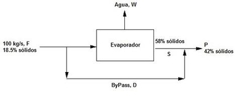 Recirculación, Derivación y Purga | Bases de la Ingeniería Química I | Scoop.it