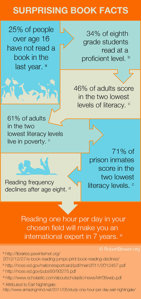 Book-Graphic.jpg (847x1800 pixels) | Teens and the Library | Scoop.it