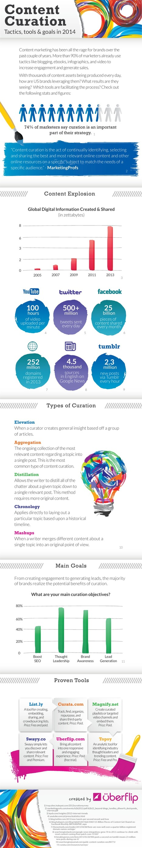 Content Curation - infographic | 21st Century Learning | Scoop.it