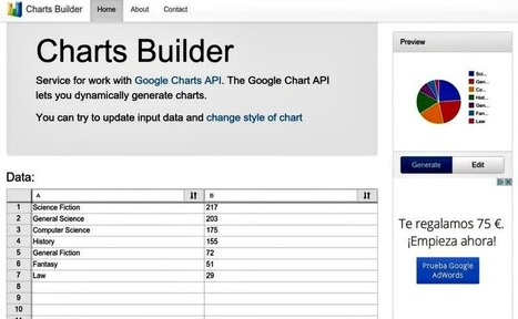 Online Charts Builder: crea todo tipo de gráficas para tu web | E-Learning, M-Learning | Scoop.it