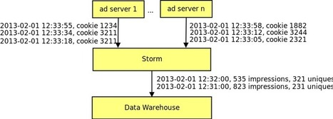 A Hadoop Alternative: Building a real-time data pipeline with Storm | EEDSP | Scoop.it