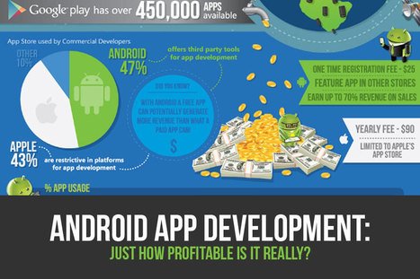Android App Development: Just How Profitable is it Really? - Template Monster Blog | Android  Development and Applications Market | Scoop.it