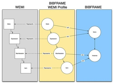 BIBFRAME Profiles: Introduction and Specification, Draft - 5 May 2014 (BIBFRAME - Bibliographic Framework Initiative, Library of Congress) | Linked data for libraries | Scoop.it