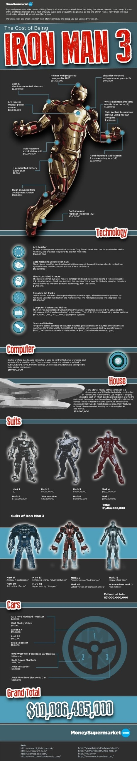 Collection of Iron Man Infographics | BestInfographics.co | The Best Infographics | Scoop.it