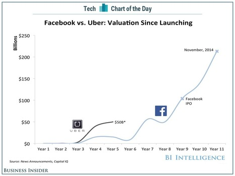 Uber has grown faster in its first five years than Facebook did   digitalNow   Scoop.it