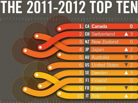 """Country Brand Index: il Canada in cima alla classifica delle """"marche-Paese"""", l'Italia rientra nella top ten - Event Report   Social Media Italy   Scoop.it"""