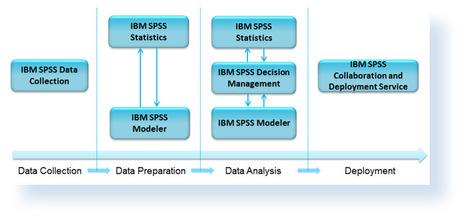 Predictive Analytics with IBM SPSS | Business Analytics | Scoop.it