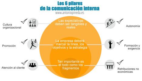 Los 6 pilares de la comunicación interna #infografia #infographic #rrhh | Pedalogica: educación y TIC | Scoop.it