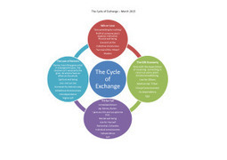 Cycles of Exchange | Peer2Politics | Scoop.it