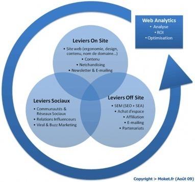 E-Marketing : les leviers d'action On Site | Moket.fr, le blog des tendances Web & du E-Marketing | Le boom du digital et le marketing relationnel | Scoop.it