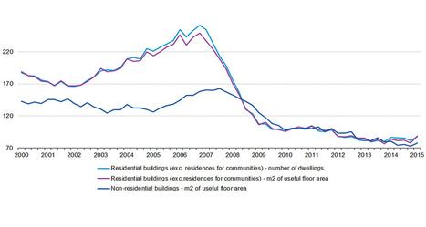 Construction résidentielle : le marché européen repart en 2015, mais sans la France   Construction l'Information   Scoop.it