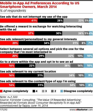 Want App Users to Interact with Your Ads? Reward Them | Integrated Brand Communications | Scoop.it