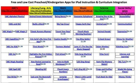 Apps in Education: More Kindergarten iPad Resources | Anything and Everything Education | Scoop.it
