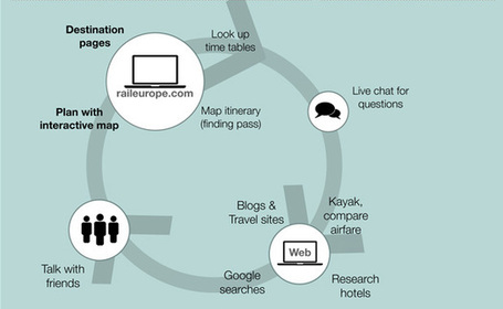 Anatomy of an Experience Map: How Experience Maps Can Be Used in Service Design | Service Design | Scoop.it