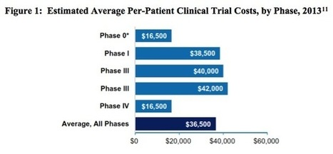 Clinical Trials and Tribulations: Why IP Protection is Critical to the Future of Biologic Medicine | Technology Transfer & Innovation | Scoop.it