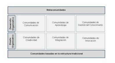 Los tres niveles de la organización 2.0. y sus comunidades, por @virginiog | PlanUBA | Scoop.it