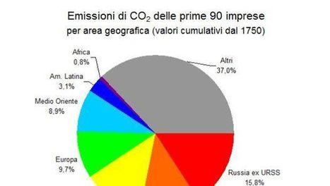 Global warming, solo 90 imprese pubbliche o private responsabili di due terzi delle emissioni di CO2 | Offset your carbon footprint | Scoop.it