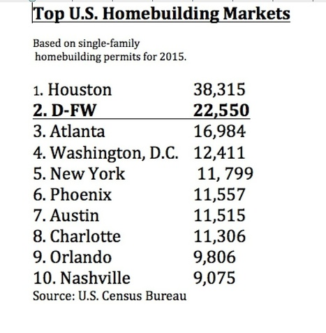 Houston topped the country in housing starts last year, but D-FW gaining ground | Texas Lots and Land | Scoop.it