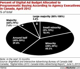 Marketers in Canada Warm to Programmatic Buying | Programmatic Buying | Scoop.it