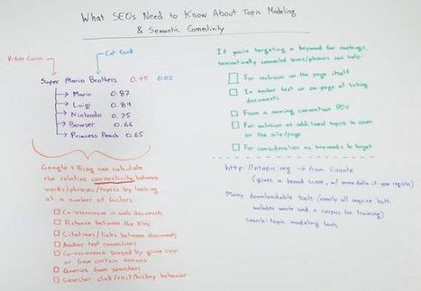 What SEOs Need to Know About Topic Modeling & Semantic Connectivity - Whiteboard Friday | Local Internet Marketing Ideas | Scoop.it