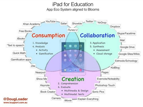 iPad Apps Aligned with Bloom's Taxonomy and SMAR Model ~ Educational Technology and Mobile Learning | 1 to 1 IPads & 21st Century Pedagogy | Scoop.it