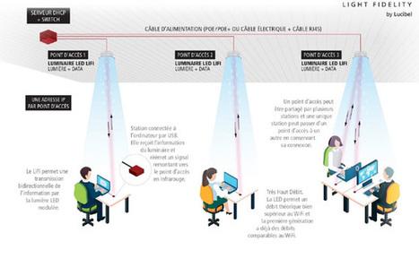 Le #LiFi haut débit arrive pour les clients professionnels | #Security #InfoSec #CyberSecurity #Sécurité #CyberSécurité #CyberDefence & #DevOps #DevSecOps | Scoop.it