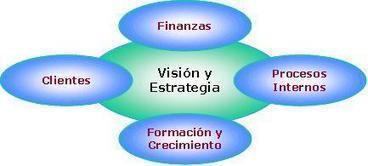 Liderazgo y Control de Gestión | Gestión organizacional | Scoop.it