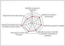 Travail Collaboratif en ligne | Pratiques collaboratives et coopération | Scoop.it