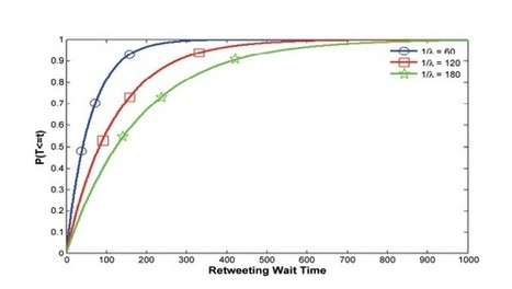 The Secret Science of Retweets | MIT Technology Review | Bits 'n Pieces on Big Data | Scoop.it