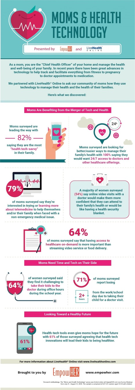Infographic: Are You a Tech Savvy Mom? See What our Community Said! | Tech Shares | Scoop.it