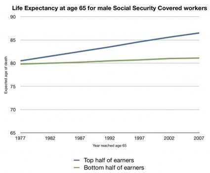 Why rich guys want to raise the retirement age | Deliberating Violent Revolution | Scoop.it