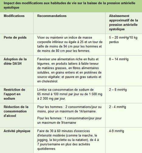 Hypertension artérielle : essayez le régime DASH | En Forme et en Santé | Scoop.it