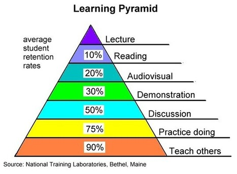 Don't count on the 'cone of learning' — Joanne Jacobs | Learning Theories in Secondary Edcuation 2014 | Scoop.it