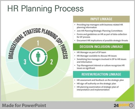 Tips to Visualise Human Resource Planning on PowerPoint | PowerPoint Presentation Tools and Resources | Scoop.it
