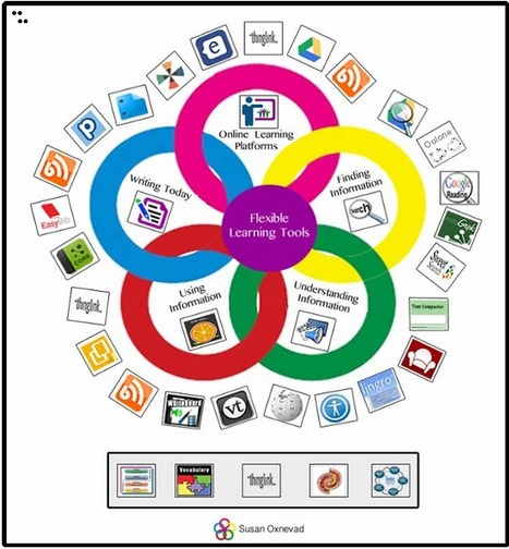 Cool Tools for 21st Century Learners: Flexible Learning Tools at ICE 14 | Educating in a digital world | Scoop.it